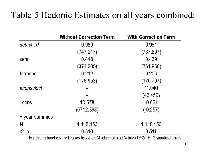 Table 5 Hedonic Estimates on all years combined: 19