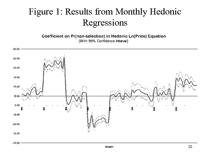 Figure 1: Results from Monthly Hedonic Regressions 20