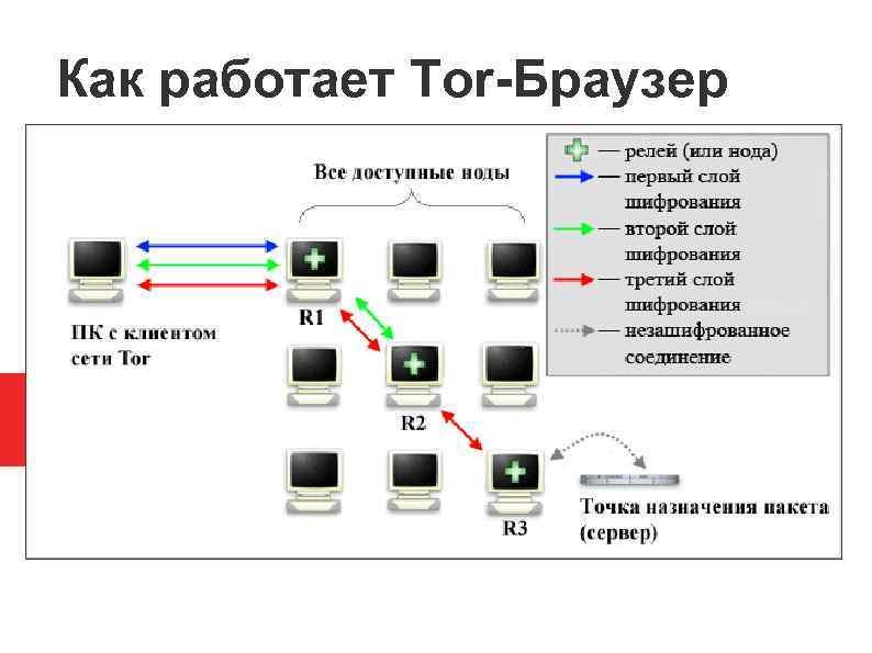 Как работает тор браузер tor browser mail hidra
