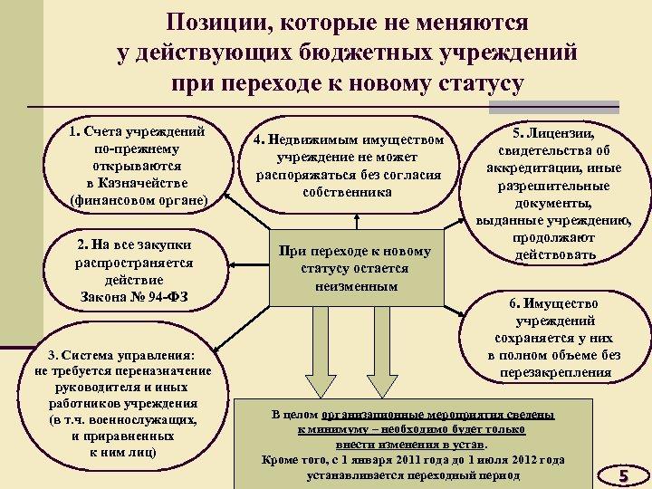 Позиции, которые не меняются у действующих бюджетных учреждений при переходе к новому статусу 1.
