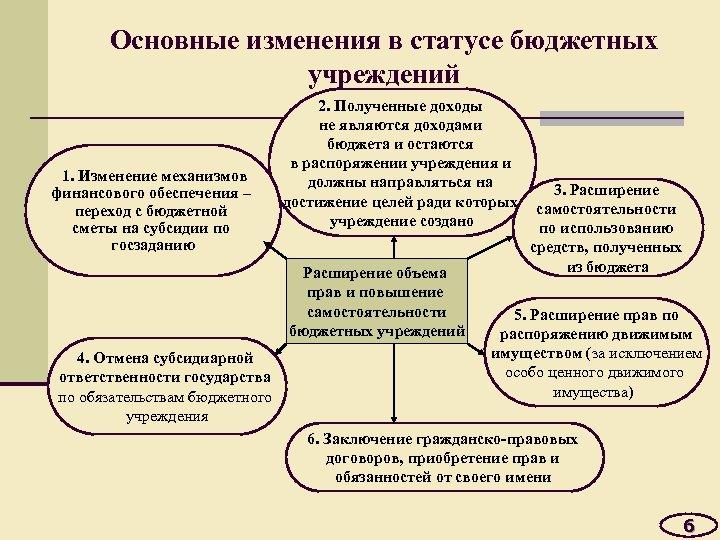 Основные изменения в статусе бюджетных учреждений 1. Изменение механизмов финансового обеспечения – переход с