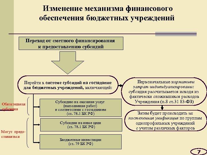 Изменение механизма финансового обеспечения бюджетных учреждений Переход от сметного финансирования к предоставлению субсидий