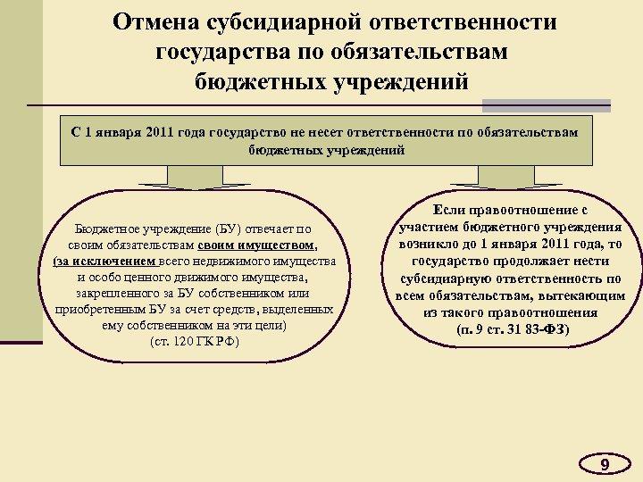 Отмена субсидиарной ответственности государства по обязательствам бюджетных учреждений С 1 января 2011 года