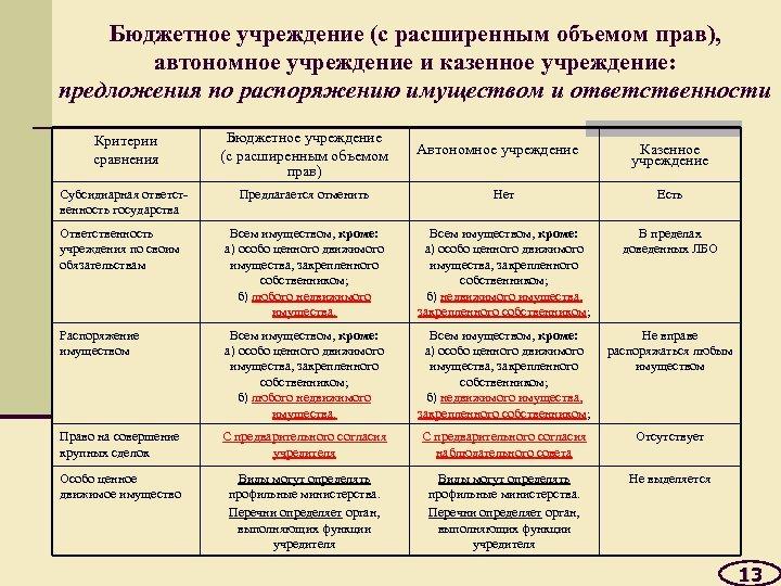 Бюджетное учреждение (с расширенным объемом прав), автономное учреждение и казенное учреждение: предложения по распоряжению