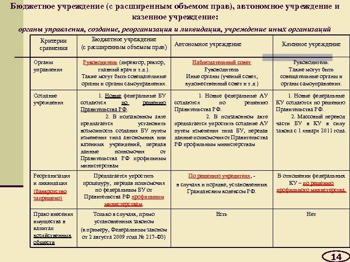 Бюджетное учреждение (с расширенным объемом прав), автономное учреждение и казенное учреждение: органы управления, создание,
