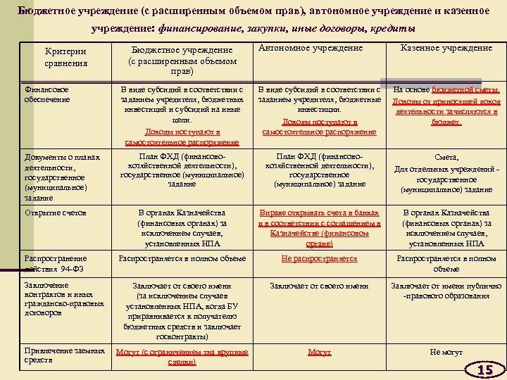 Бюджетное учреждение (с расширенным объемом прав), автономное учреждение и казенное учреждение: финансирование, закупки, иные