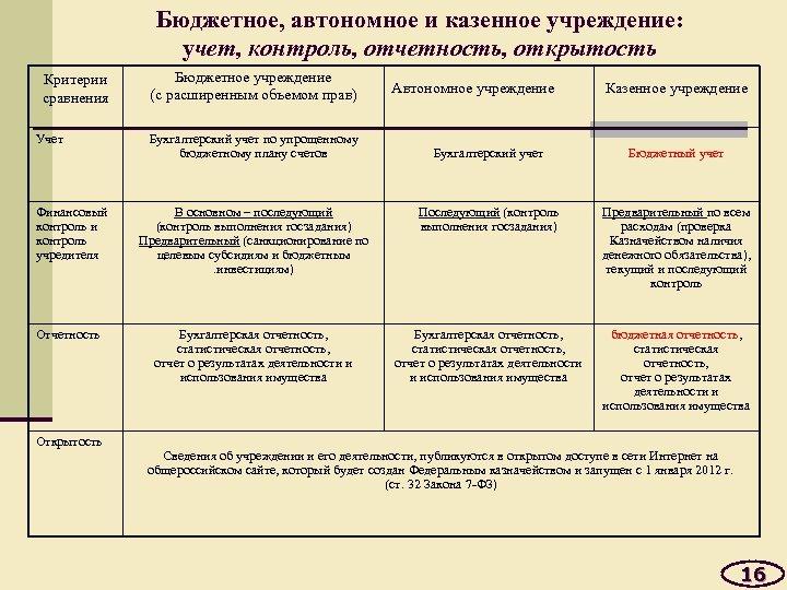 Бюджетное, автономное и казенное учреждение: учет, контроль, отчетность, открытость Критерии сравнения Учет Финансовый контроль