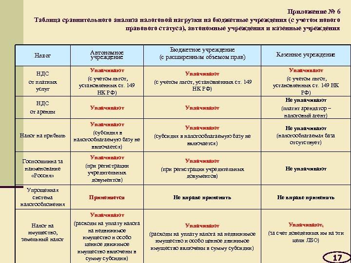 Приложение № 6 Таблица сравнительного анализа налоговой нагрузки на бюджетные учреждения (с учетом нового