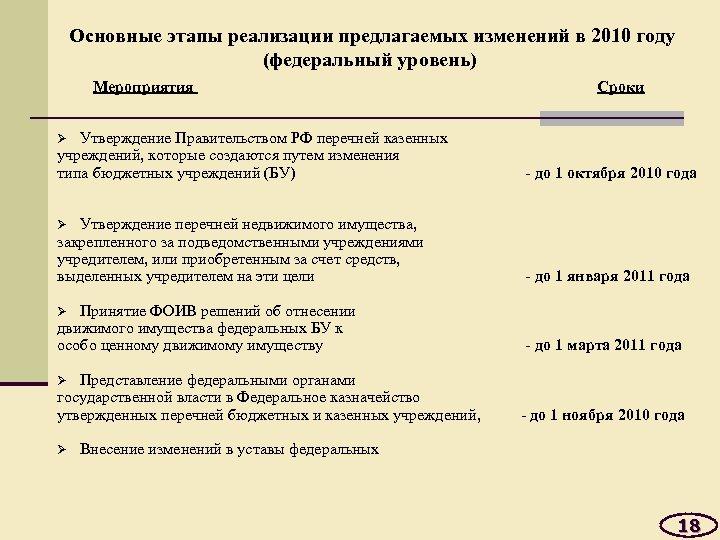 Основные этапы реализации предлагаемых изменений в 2010 году (федеральный уровень) Мероприятия Сроки Утверждение Правительством
