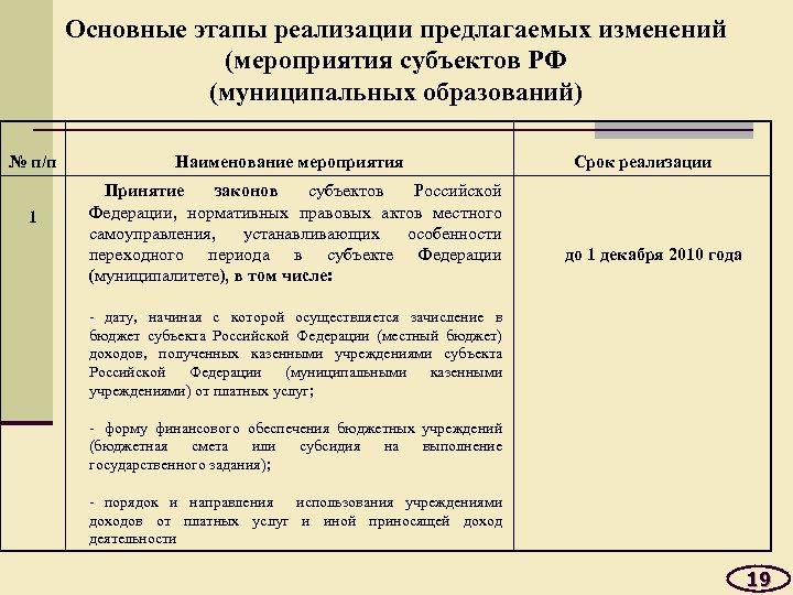 Основные этапы реализации предлагаемых изменений (мероприятия субъектов РФ (муниципальных образований) № п/п 1 Наименование