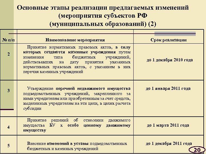 Основные этапы реализации предлагаемых изменений (мероприятия субъектов РФ (муниципальных образований) (2) № п/п 2