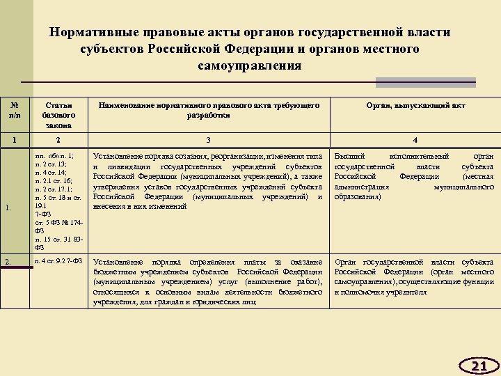Нормативные правовые акты органов государственной власти субъектов Российской Федерации и органов местного самоуправления №