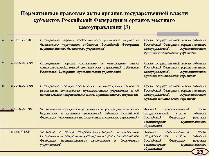 Нормативные правовые акты органов государственной власти субъектов Российской Федерации и органов местного самоуправления (3)