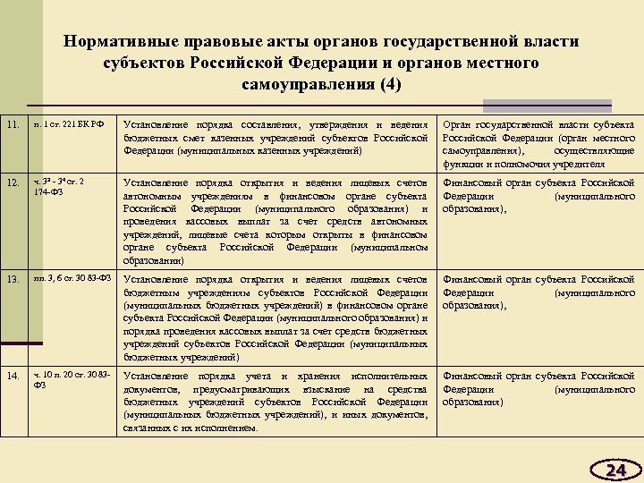Нормативные правовые акты органов государственной власти субъектов Российской Федерации и органов местного самоуправления (4)