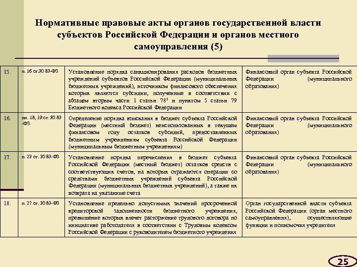 Нормативные правовые акты органов государственной власти субъектов Российской Федерации и органов местного самоуправления (5)