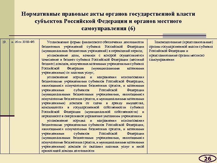 Нормативные правовые акты органов государственной власти субъектов Российской Федерации и органов местного самоуправления (6)