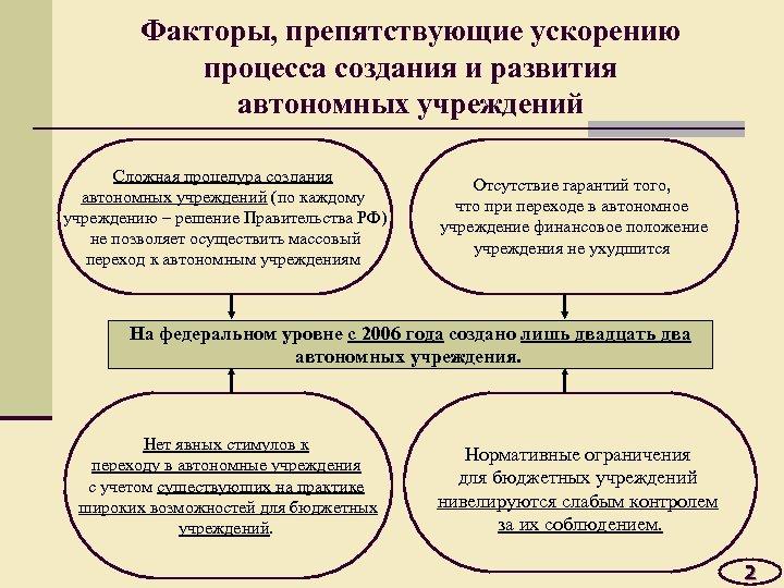 Факторы, препятствующие ускорению процесса создания и развития автономных учреждений Сложная процедура создания автономных учреждений