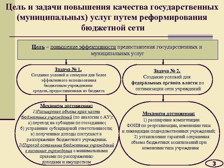 Цель и задачи повышения качества государственных (муниципальных) услуг путем реформирования бюджетной сети Цель –