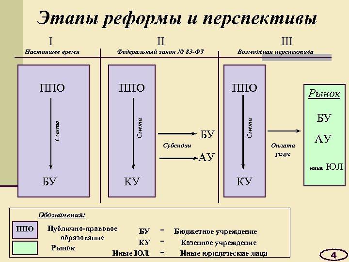 Этапы реформы и перспективы I II Настоящее время Федеральный закон № 83 -ФЗ Возможная