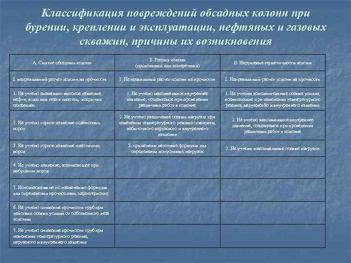 Классификация повреждений обсадных колонн при бурении, креплении и эксплуатации, нефтяных и газовых скважин, причины