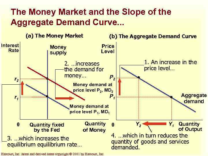 demand for money meaning