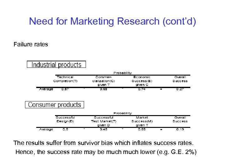 Need for Marketing Research (cont'd) Failure rates The results suffer from survivor bias which