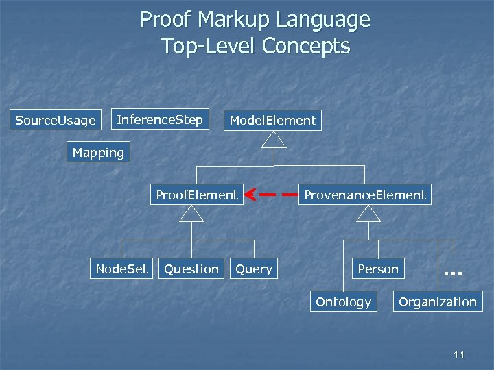 Proof Markup Language Top-Level Concepts Source. Usage Inference. Step Model. Element Mapping Proof. Element
