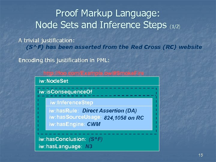 Proof Markup Language: Node Sets and Inference Steps (1/2) A trivial justification: (S^F) has