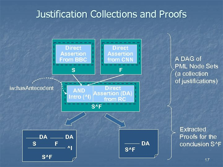 Justification Collections and Proofs Direct Assertion From BBC S DA DA F S^F F