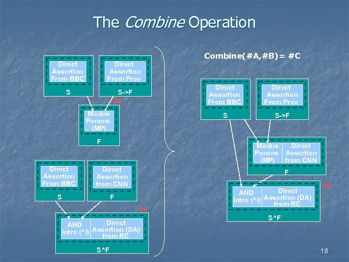 The Combine Operation Direct Assertion From BBC Direct Assertion From Prov S S->F Direct