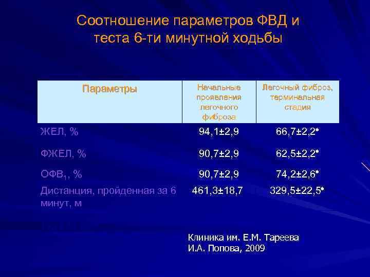 Соотношение параметров ФВД и теста 6 -ти минутной ходьбы Начальные проявления легочного фиброза Легочный