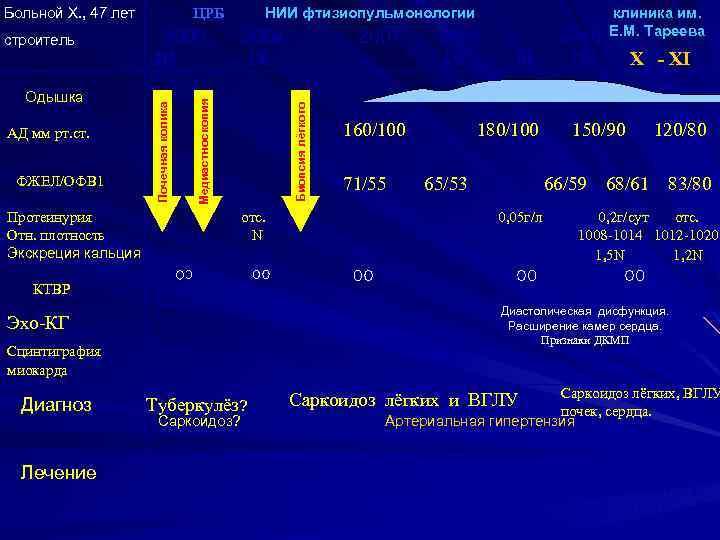 Больной Х. , 47 лет ФЖЕЛ/ОФВ 1 Протеинурия Отн. плотность Экскреция кальция Биопсия лёгкого