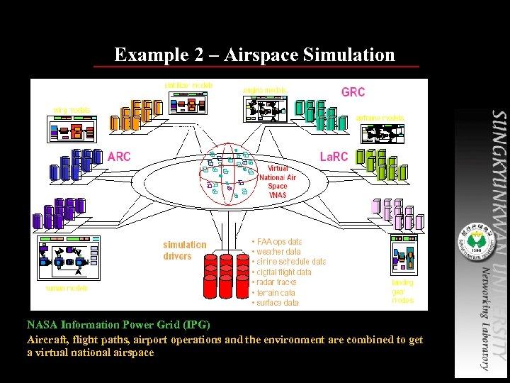 Example 2 – Airspace Simulation NASA Information Power Grid (IPG) Aircraft, flight paths, airport