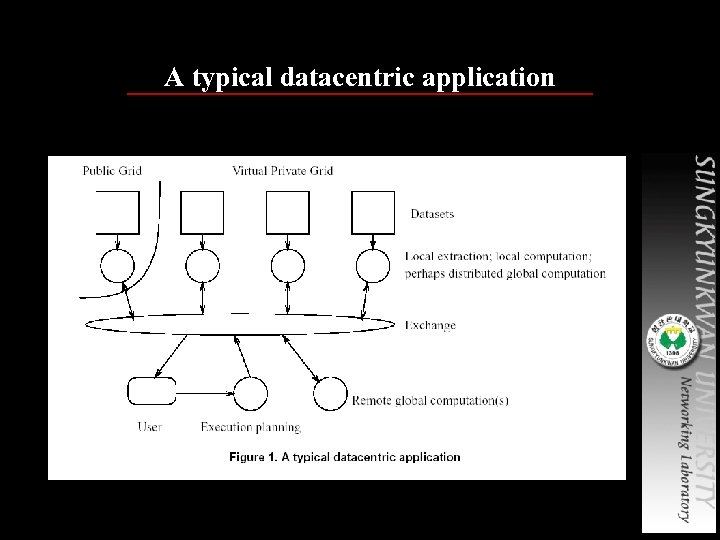 A typical datacentric application