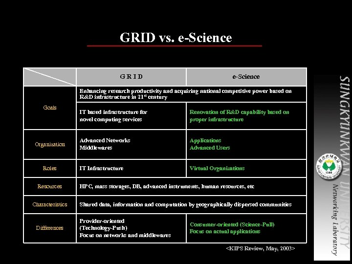 GRID vs. e-Science GRID e-Science Enhancing research productivity and acquiring national competitive power based