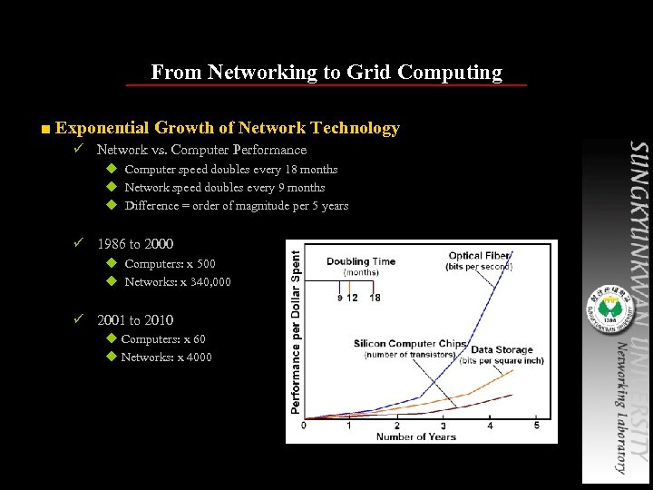 From Networking to Grid Computing ■ Exponential Growth of Network Technology ü Network vs.