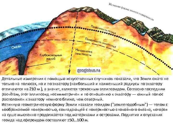 Детальные измерения с помощью искусственных спутников показали, что Земля сжата не только на полюсах,