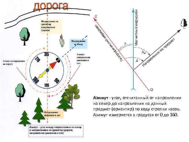 Азимут угол, отсчитанный от направления на север до направления на данный предмет (ориентир) по