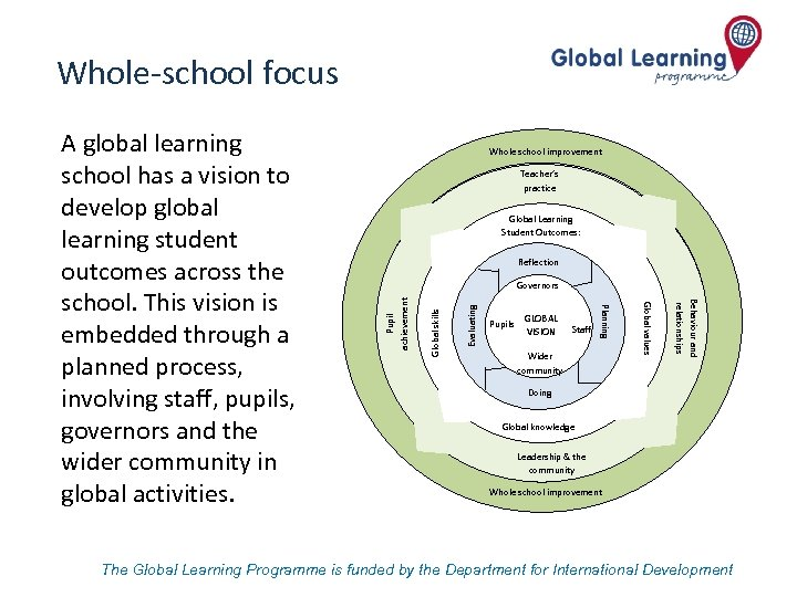 Whole-school focus Whole school improvement Teacher's practice Global Learning Student Outcomes: Reflection Evaluating Global