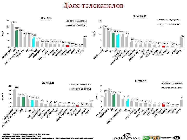 Доля телеканалов TNS Россия, TV Index, Иркутск 01/03/2012 -31/03/2012, 06: 00 -26: 00 Другое