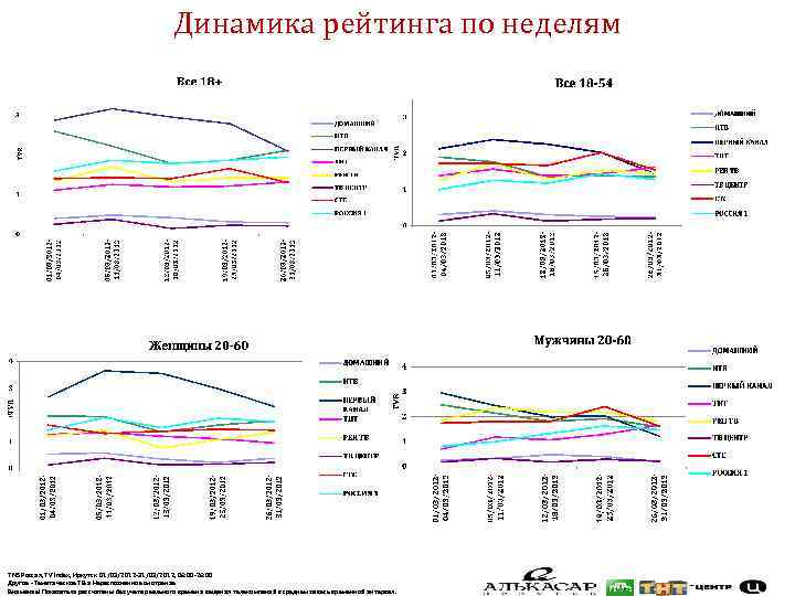Динамика рейтинга по неделям TNS Россия, TV Index, Иркутск 01/03/2012 -31/03/2012, 06: 00 -26: