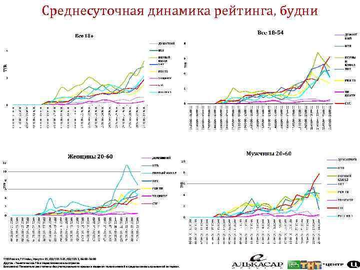 Среднесуточная динамика рейтинга, будни TNS Россия, TV Index, Иркутск 01/03/2012 -31/03/2012, 06: 00 -26: