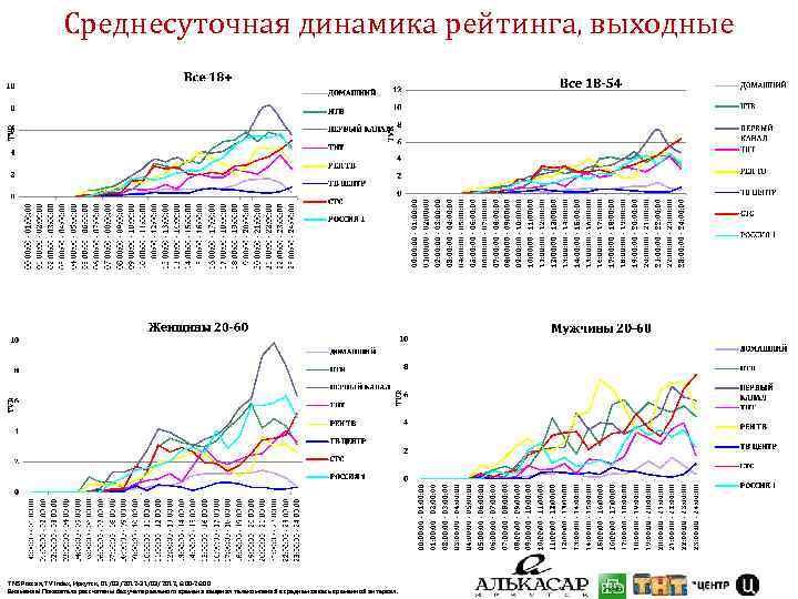 Среднесуточная динамика рейтинга, выходные TNS Россия, TV Index, Иркутск, 01/03/2012 -31/03/2012, 6: 00 -26: