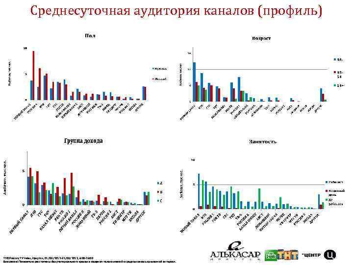 Среднесуточная аудитория каналов (профиль) TNS Россия, TV Index, Иркутск, 01/03/2012 -31/03/2012, 6: 00 -26: