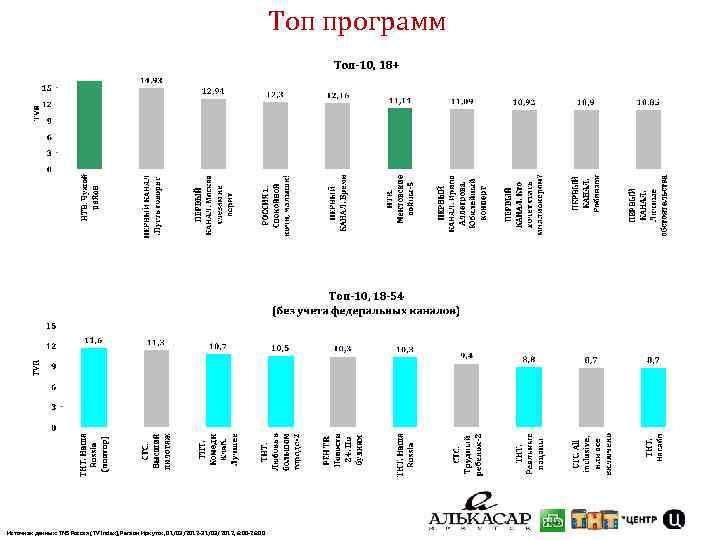 Топ программ Источник данных: TNS Россия (TV Index), Регион Иркутск, 01/03/2012 -31/03/2012, 6: 00