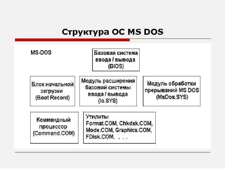 Структура ОС MS DOS