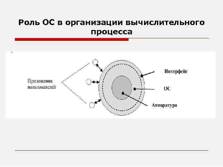 Роль ОС в организации вычислительного процесса