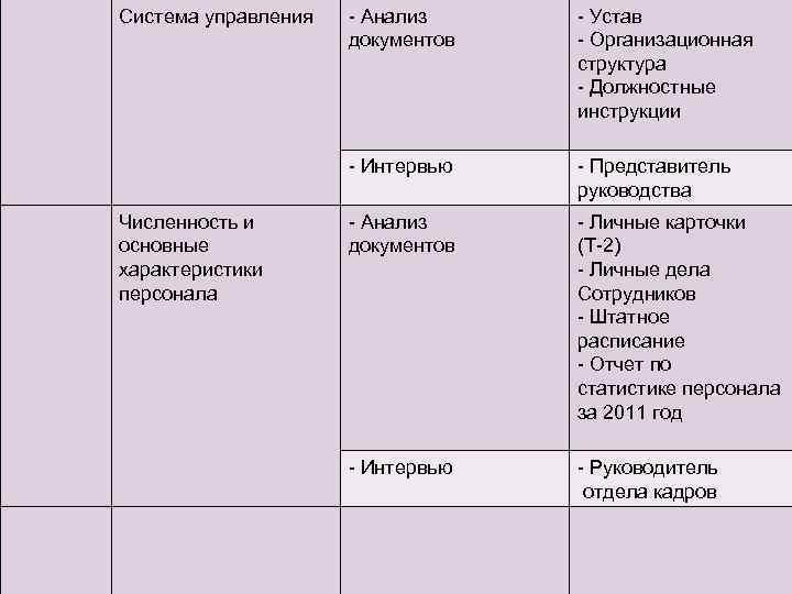 Система управления - Устав - Организационная структура - Должностные инструкции - Интервью Численность и