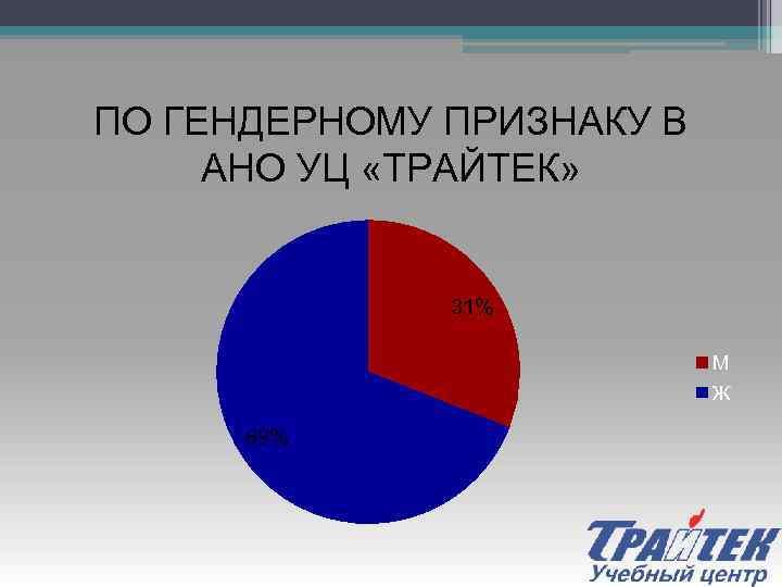 ПО ГЕНДЕРНОМУ ПРИЗНАКУ В АНО УЦ «ТРАЙТЕК» 31% М Ж 69%