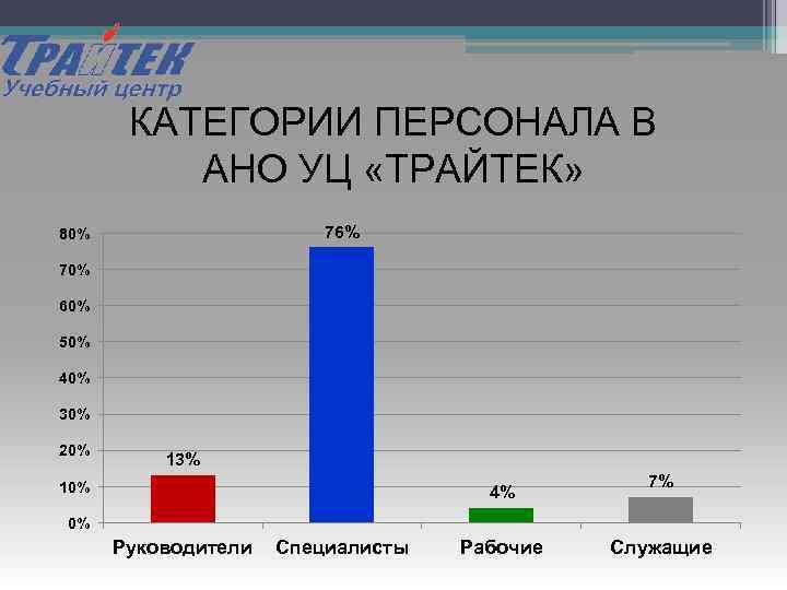 КАТЕГОРИИ ПЕРСОНАЛА В АНО УЦ «ТРАЙТЕК» 76% 80% 70% 60% 50% 40% 30% 20%